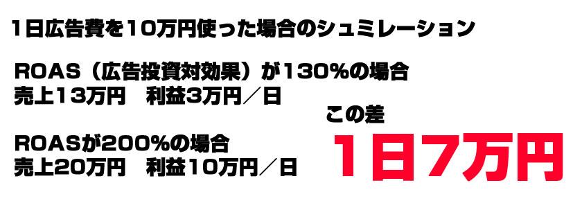 1日広告費を10万円使った場合のシュミレーション