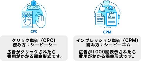 Facebook広告の費用2種類の課金CPCとCPMについて